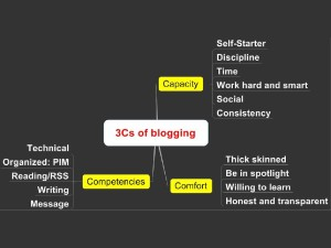 3Cs of blogging